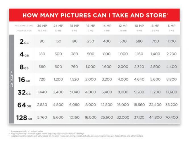 combien de photos dans une carte SD